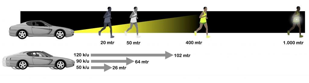 Deze illustratie geeft aan dat een auto die 50 km per uur rijdt, niet op tijd stopt als je in het donker donkere kleding draagt (remweg: 26 meter). Lichte kleding in het donker is op 50 meter zichtbaar maar de auto, die 120 km per uur rijdt, heeft een remweg van 102 meter. Wil je heel goed zichtbaar zijn, draag dan reflecterende kleding met LED's: zichtbaar op 1000 meter afstand.